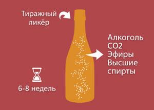 Вторичное брожение в бутылке